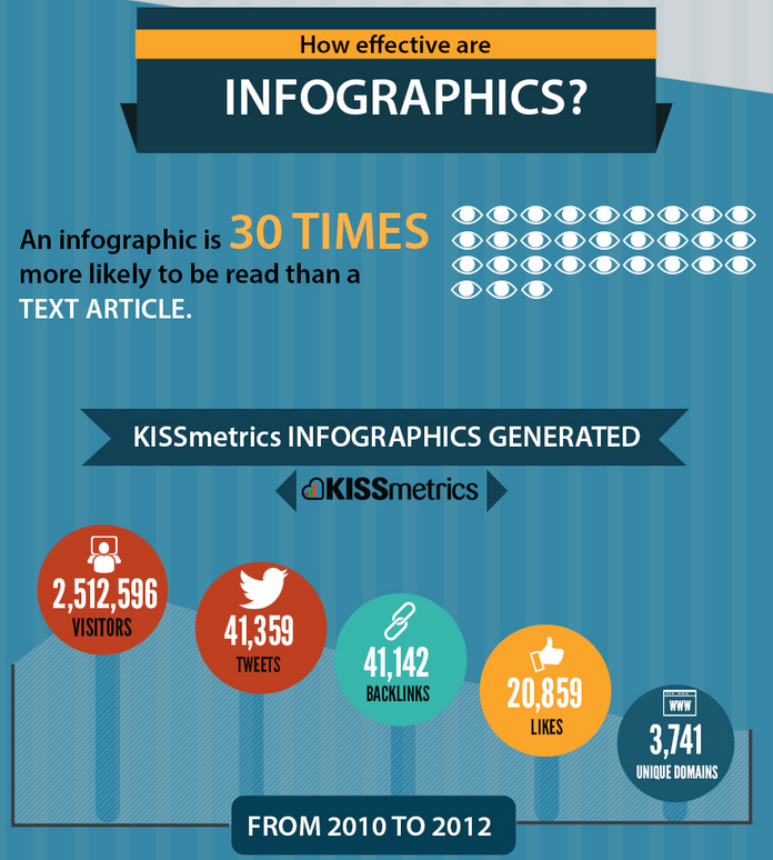 infographic design Kansas City